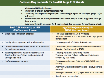 2015/16 Large TLEF Project Call for Letters of Intent